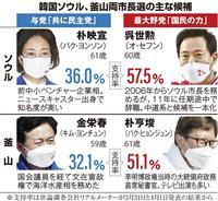 文在寅与党、国民の怒りに焦り ソウル・釜山市長選が7日投開票