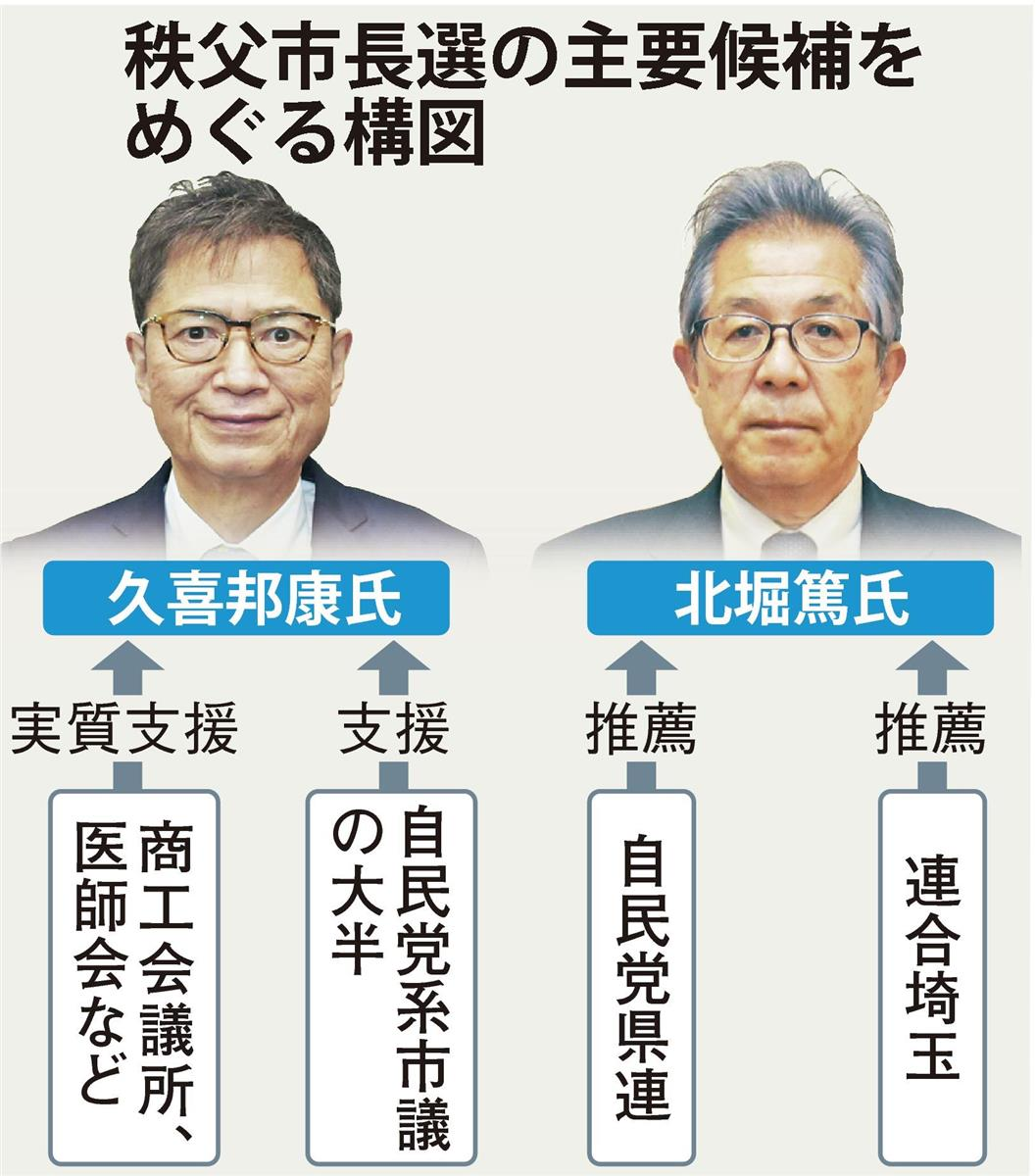 自民分裂…現職vs元県議、3度目の対決 埼玉・秩父市長選 - 産経ニュース