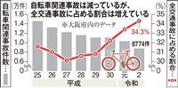コロナ禍で需要増の自転車 違反・事故防止に対策