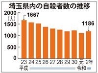 自殺者2年ぶり増加、コロナ禍影響か 埼玉