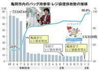 マイバッグ持参率98% レジ袋禁止3カ月の効果 京都・亀岡