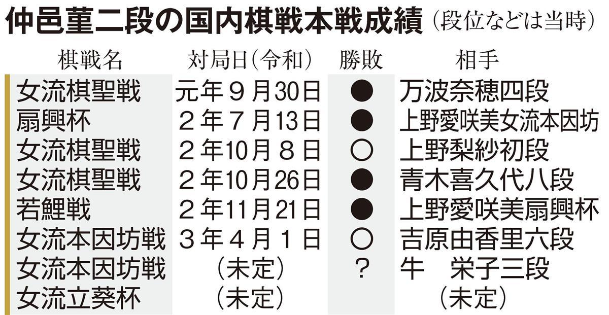 勝率8割超の快進撃 囲碁・仲邑二段、中学生タイトル獲得に現実味