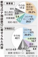 コロナ相談2千件超、大阪弁護士会 常設窓口設置1年