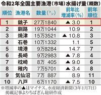 【数字から見えるちば】水揚げ量10年連続日本一の銚子漁港、多様な魚27万トン