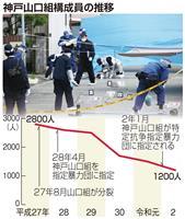 神戸山口組、暴力団指定から5年 抗争続くも勢力減退
