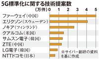 【日米首脳会談】次世代移動通信で日米連携、中国への巻き返し狙う