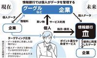 【データ×未来】(下)データが導く新しい「明日」 情報を銀行に預ける選択肢