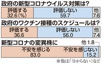 【産経・FNN合同世論調査】ワクチン接種計画に不満、「評価する」が急減