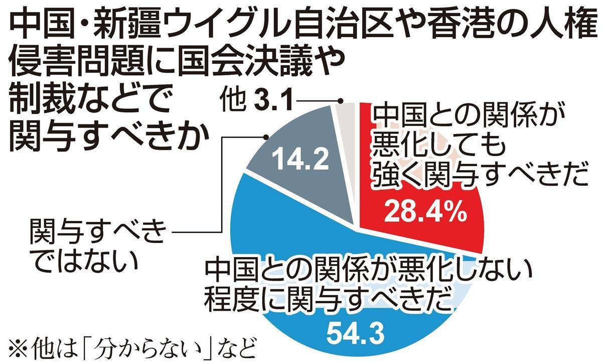 【産経FNN合同世論調査】ウイグル、香港問題 人権改善に関与すべき8割