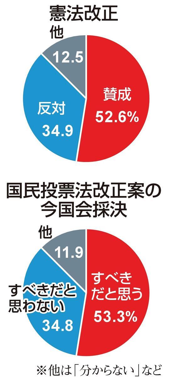 【産経・FNN合同世論調査】憲法改正、賛意の世論と国会の乖離…