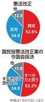 【産経・FNN合同世論調査】憲法改正、賛意の世論と国会の乖離大きく