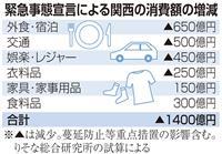 緊急事態宣言で関西の消費1400億円減 りそな総研試算 蔓延防止措置の影響含め