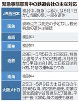 関西の鉄道各社 減便・運休調整急ぐ 緊急事態宣言受け