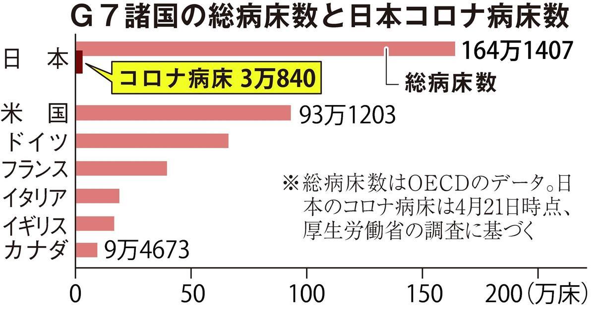 G_G7諸国の総病床数と日本コロナ病床数C