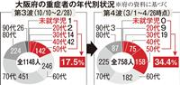 最多死者44人の大阪 50代以下の重症者急増