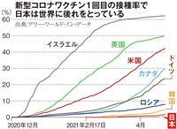 【コロナ直言】(4)ワクチン開発 国が支援を 岡田賢司氏