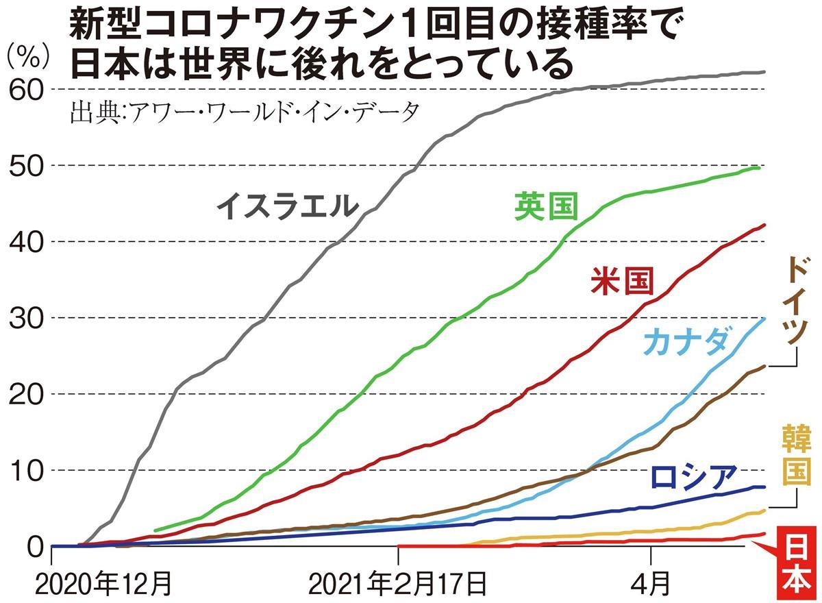 訂1Gワクチン1回目の接種率で日本は世界に遅れC