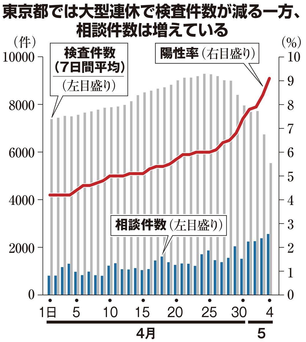 東京 都 pcr 検査 数