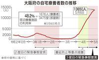 大阪自宅療養者1万3千人超も宿泊施設使用率は50%止まり
