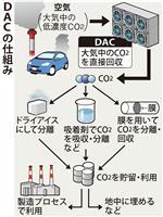 大気中のCO2直接回収技術を2兆円基金で支援へ 政府