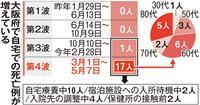 大阪の「医療危機」深刻 入院前死亡の自宅療養者が続出