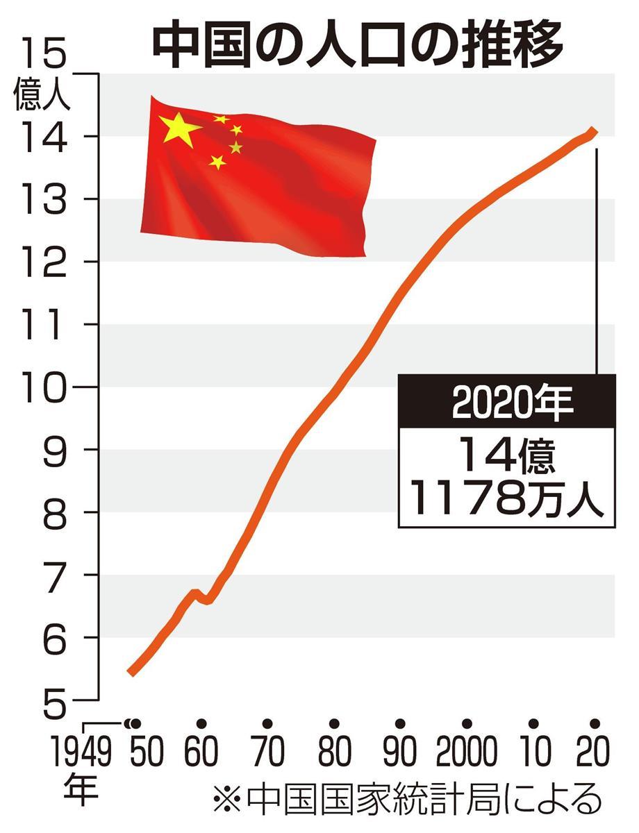 中国の人口は14億1178万人 国勢調査は人口微増も高齢化で…