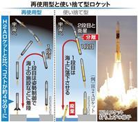 次世代ロケット「再使用型」に 打ち上げ費25億円に大幅減 文科省方針