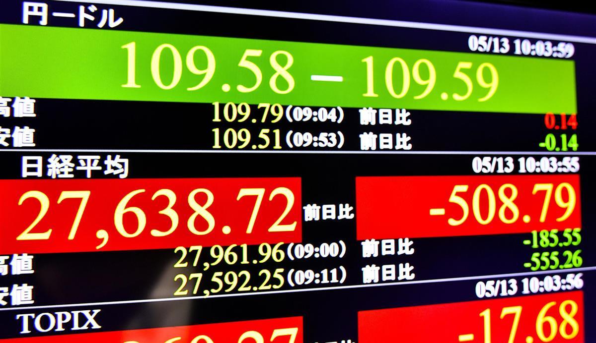 東京株、続落 米株安受け一時500円超下げ