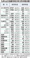 九州・山口地銀決算 コロナ下6割以上が最終増益、先行き不透明で減益予想も