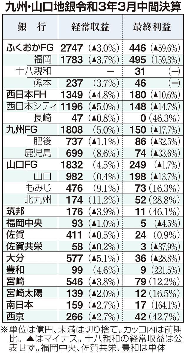 九州・山口地銀決算 コロナ下6割以上が最終増益、先行き不透明…