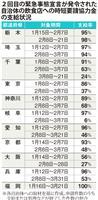 協力金の支給自治体でばらつき 膨大な申請、書類不備も、福岡はほぼ完了
