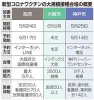 二重予約で混乱懸念 大阪市長「予約は一本に絞って」
