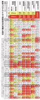 療養者数ステージ4、23都道府県に拡大