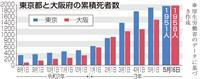 大阪 変異株で「悪循環」 感染者急増で医療逼迫し、死者最多