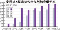 「第4波」6割が変異株 和歌山県分析、高い肺炎併発率