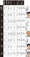 将棋界「4強時代」 今後を占う第92期ヒューリック杯棋聖戦五番勝負