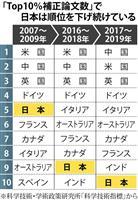 日本の注目論文は過去最低10位 国際的地位低下