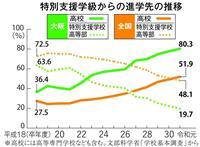 分け隔てない支援教育 モデル実施へ 大阪