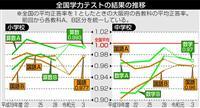 学力テスト 大阪「正答率」全科目で全国平均下回る