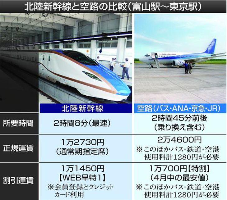 富山〜東京駅間の北陸新幹線と航空機の「時間」「正規運賃」「割引運賃」の比較。どちらを選ぶのかは抱える事情次第