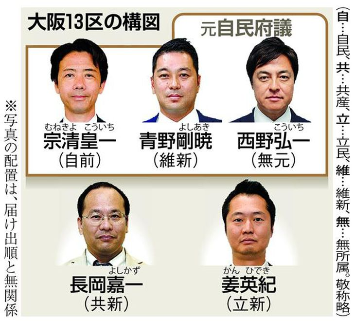 【衆院選】混戦・激戦の大阪13区「まるで府議選」元自民府議ら3人が因縁の対決