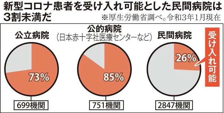 【コロナ直言】(3)民間病院活用へ法改正急げ 米村滋人氏