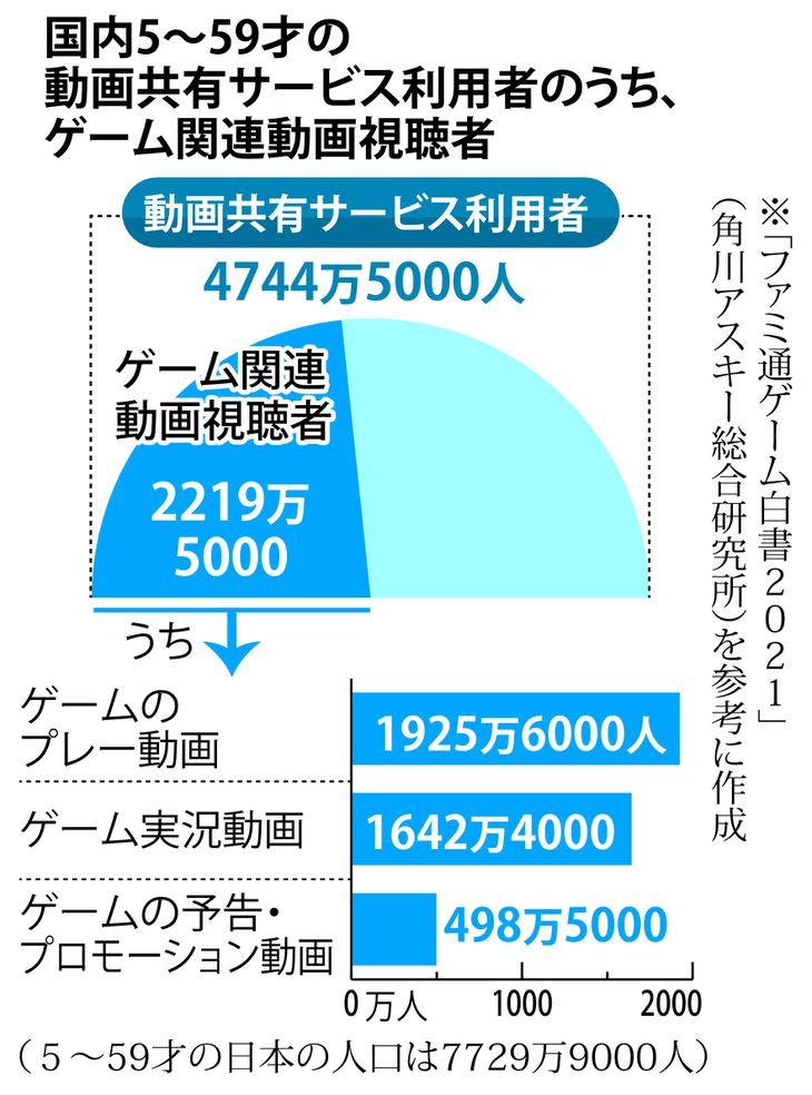 ゲーム関連動画視聴者数