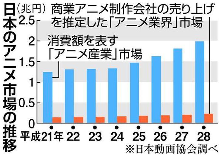 【経済インサイド】日本のアニメ産業ブラック化で衰退の危機! このままでは中韓に…