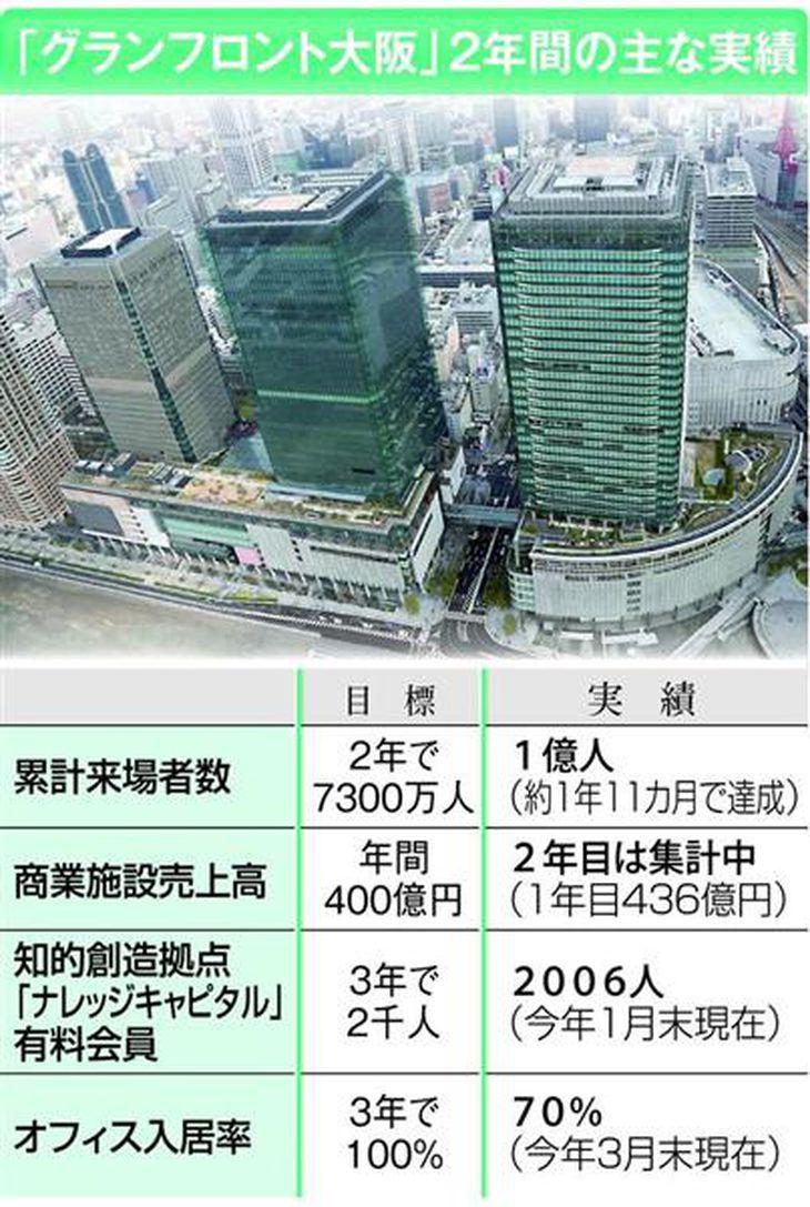 【うめきた】グランフロント大阪、来場者1億人突破 東京スカイツリー大幅にしのぐ勢い