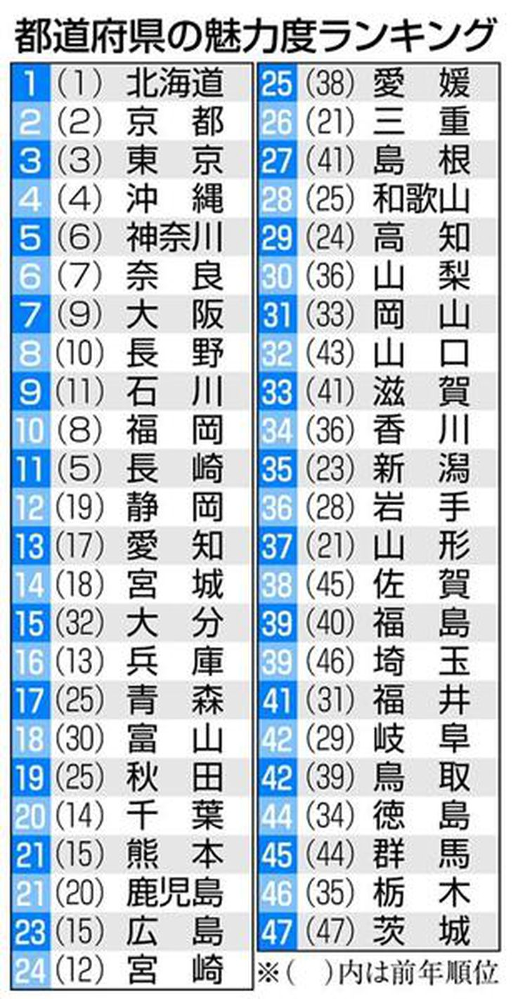 茨城は4年連続最下位…でも「安心してください」 ワースト3は北関東 あなたの県はさて何位? 都道府県魅力度ランキング