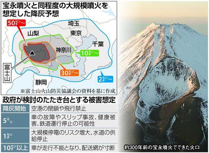 宝永噴火と同規模の降灰予想