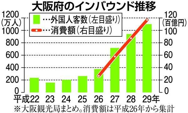 大阪府のインバウンド推移