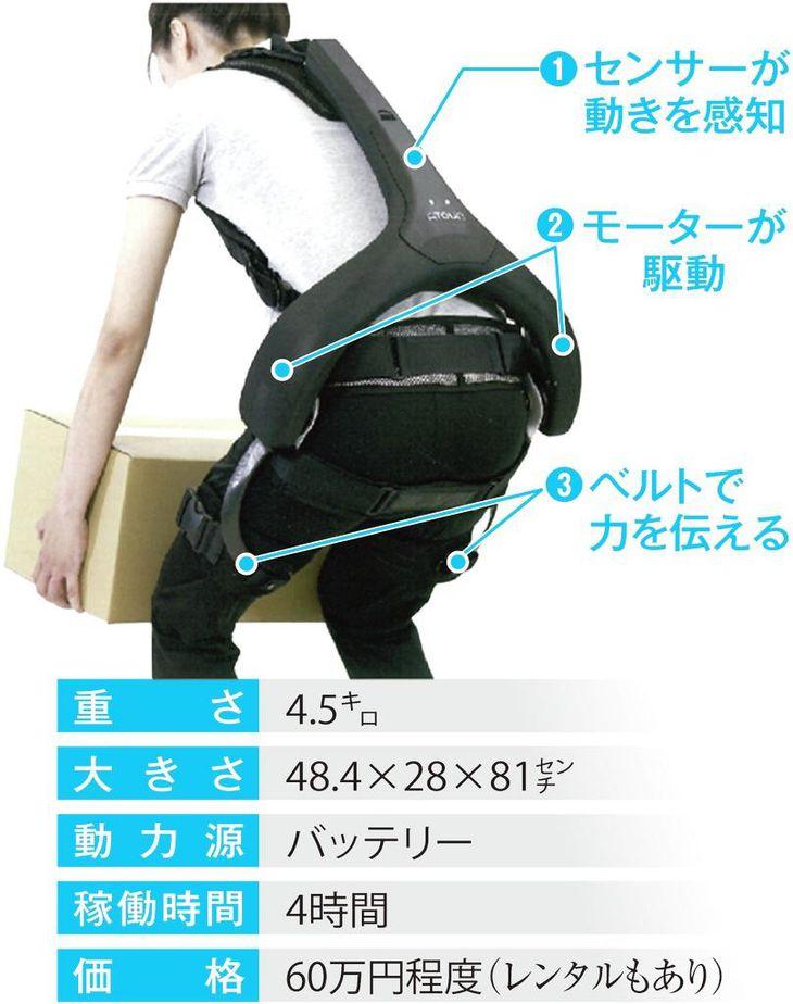 探偵記者・鈴木俊輔 力持ちになれるか 「着るロボット」体験記