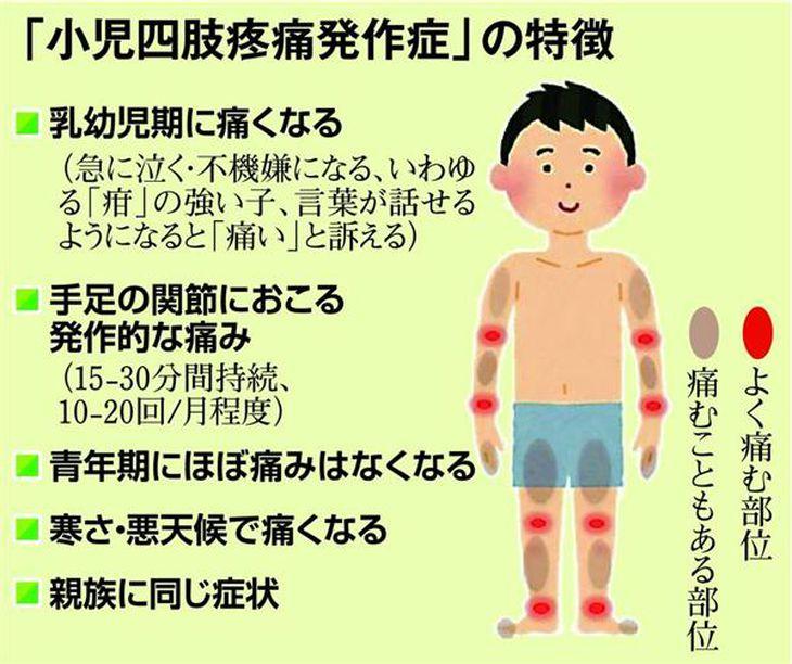 「小児四肢疼痛発作症」の特徴